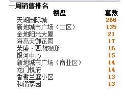 2016年第50周蚌埠商品房销售512套 增幅为56.8%
