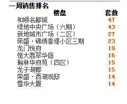 2016年第46周蚌埠商品房销售303套 降幅为24%