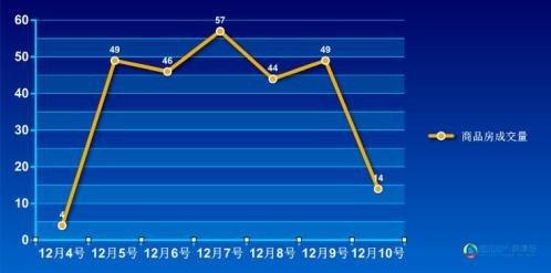 2016年第49周蚌埠商品房销售221套 增幅为3.2%