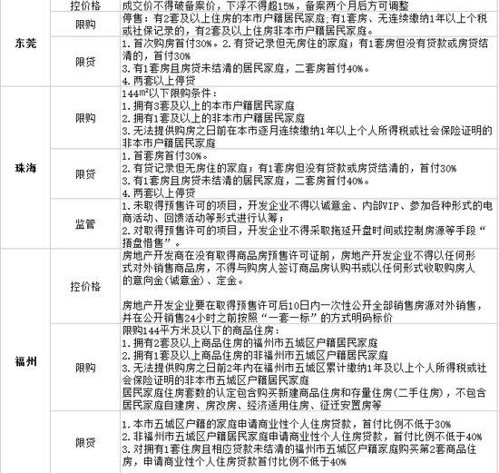 2016年截止10.8日 21城楼市调控政策盘点