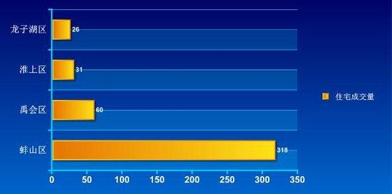 2016年第29周蚌埠商品房销售454套 增幅35.92%