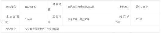 碧桂园1.32亿元竞得蚌埠怀远县114.9亩商住地