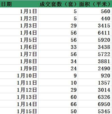 1月过半滁州市区住宅成交522套 楼市忙得不亦乐乎