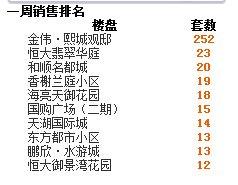 2016年第34周蚌埠商品房销售268套 降幅50.28%