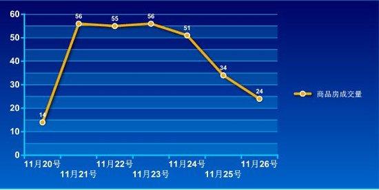2016年第47周蚌埠商品房销售290套 降幅为4.4%