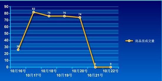 2016年第42周蚌埠商品房销售334套 降幅66.4%