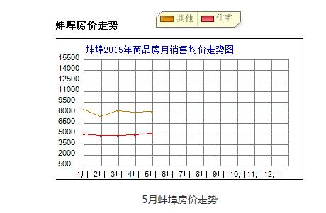 2015年05月27日蚌埠市商品房签约95套