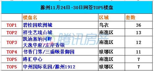 滁州第48周市区住宅成交TOP5 碧桂园欧洲城销冠