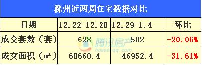 2015年第一周滁州市区住宅总成交214套