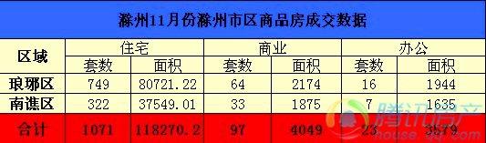 滁州11月份市区住宅总成交1071套 环比下降11%