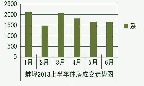蚌埠2013上半年住宅销量10760套