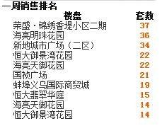 2016年第25周蚌埠商品房销售287套 增幅25.9%