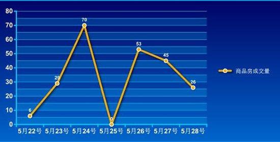 2016年第21周蚌埠商品房销售229套 降幅22.1%