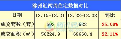 滁州第52周市区住宅总成交323套 迎来春暖花开