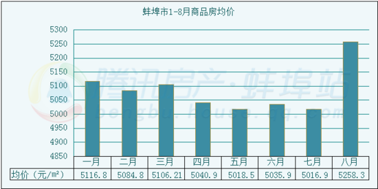 数据分析:2015年1-8月蚌埠市房地产市场总结