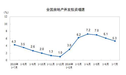 统计数据告诉你: 中部地区接过房价上涨接力棒