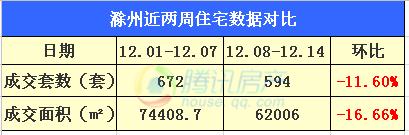 滁州第50周市区住宅总成交234套 环比下降17.6%