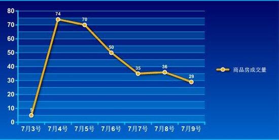 2016年第27周蚌埠商品房销售299套 增幅11.15%