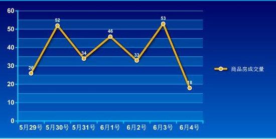 2016年第22周蚌埠商品房销售262套 增幅14.4%