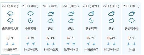 蚌埠下雪啦 你知道吗?