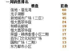 2016年第36周蚌埠商品房销售272套 降幅12.5%