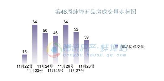 2015年第48周蚌埠商品房销售330套 降幅11.0%