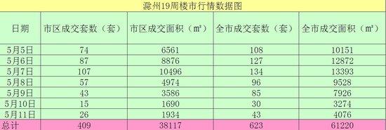 第19周(5月5-5月11日)滁州楼市成交数据