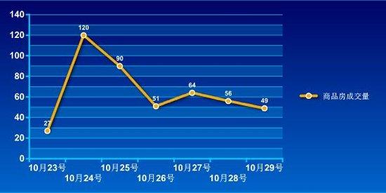 2016年第43周蚌埠商品房销售457套 增幅为36.8%