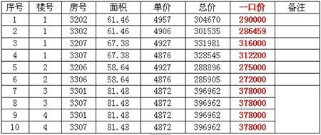 百大拓基广场:金钻旺铺 全城认筹 交3万抵5万