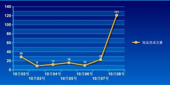 2016年第40周蚌埠商品房销售220套 降幅78.6%