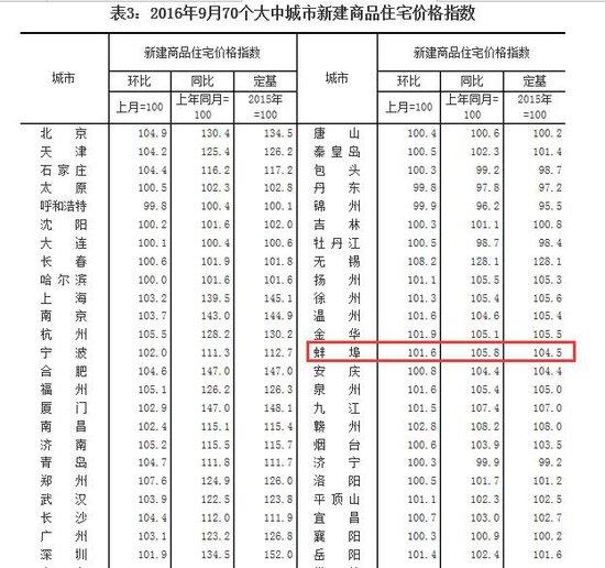 2016年9月70个大中城市房价数据梳理
