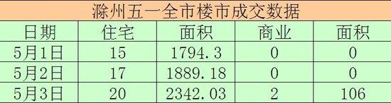 5月5日滁州楼市总成交套数115套 面积10834㎡
