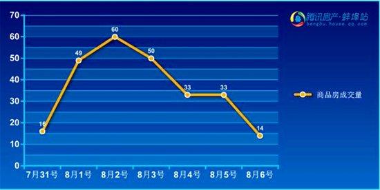 2016年第31周蚌埠商品房销售255套 降幅25.49%