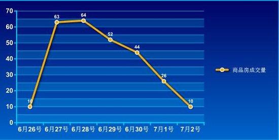2016年第26周蚌埠商品房销售269套 降幅6.69%