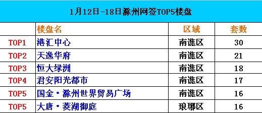 2015年第3周滁州住宅网签排名出炉 港汇中心领先