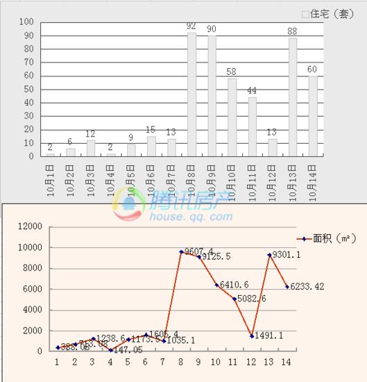 10月14日滁州市区商品房成交60套 面积成交6233.42㎡