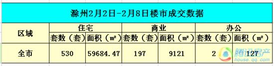 滁州第6周市区住宅总成交228套 环比下降7.3%