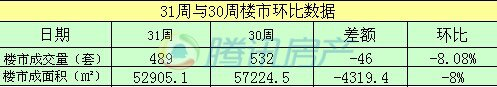 滁州31周商品房网签备案489套 环比下降8.08%
