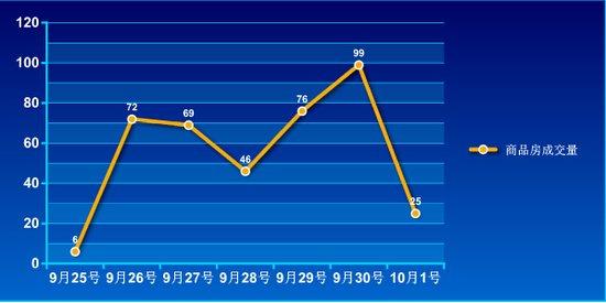 2016年第39周蚌埠商品房销售393套 增幅7.3%
