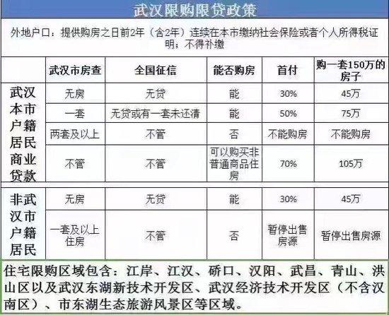 武汉连夜限购升级  又有一批人失去买房资格啦!