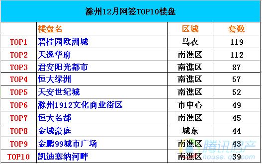 12月份滁州楼盘网签套数碧桂园欧洲城119套居首