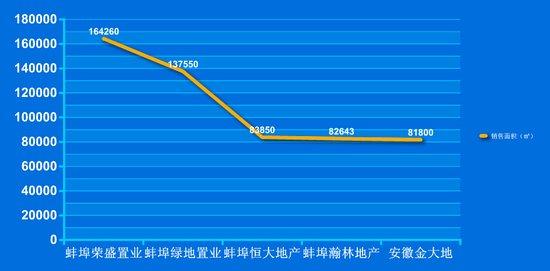 2015年上半年蚌埠楼市排行榜 品牌房企领跑