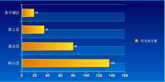 2016年第35周蚌埠商品房销售306套 增幅14.2%