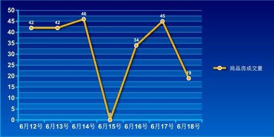 2016年第24周蚌埠商品房销售228套 降幅14.9%