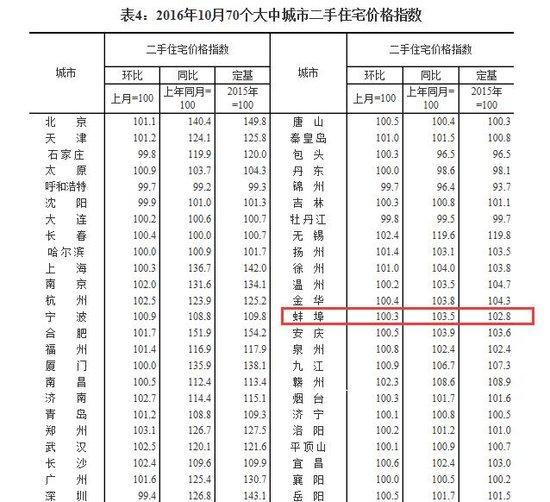10月70个大中城市房价数据梳理 蚌埠环涨1.3%