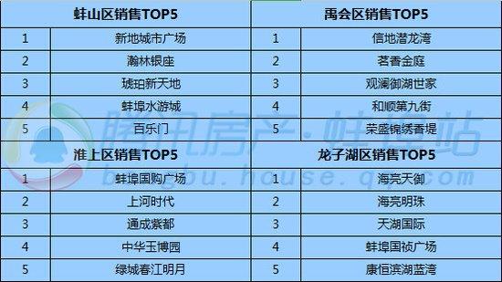 2016年一季度蚌埠楼市TOP榜 品牌房企领跑