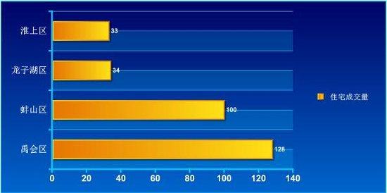 2016年第45周蚌埠商品房销售377套 增幅为16%