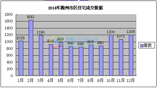 2014数据|市区住宅总成交12745套 同比下跌19%