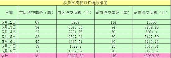 滁州第20周(5月12-5月18日)楼市成交数据