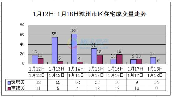 滁州楼市第3周市区住宅总成交267套 持续上涨